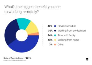 State of Remote Work Buffer - Principali benefici