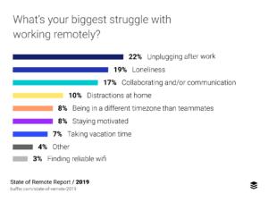 State of Remote Work Buffer - Principali problemi