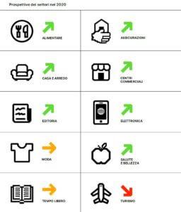 Prospettive settore 2020 ecommerce